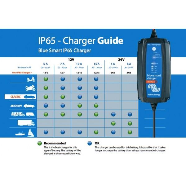 0657ef5dc04 Victron Blue Smart IP65 charger 12V 7A
